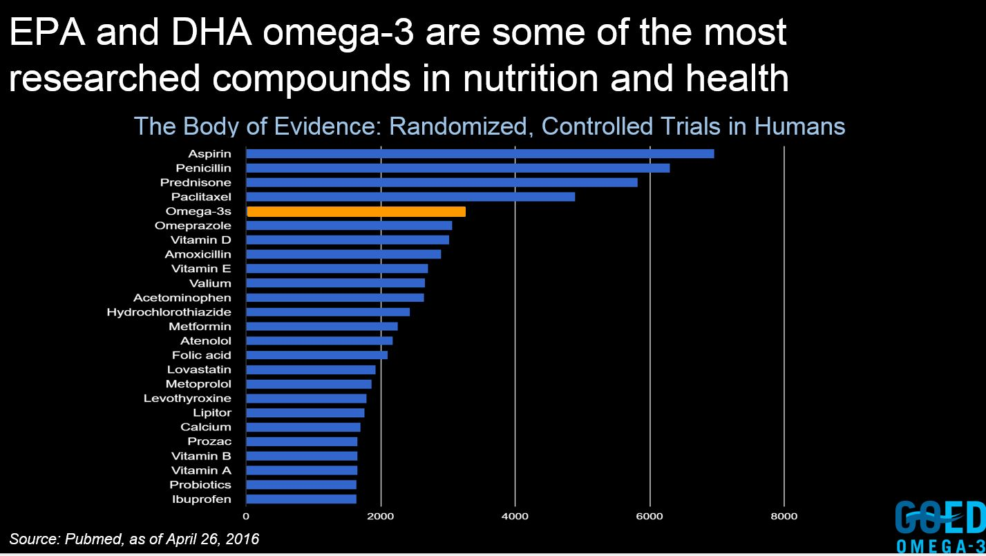 EPA-DHA most researched nutrients.jpg