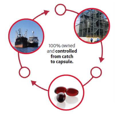 Aker BioMarine Krill Oil Supply Chain