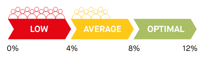 omega-3 index test scale low average optimal omeg-3 levels